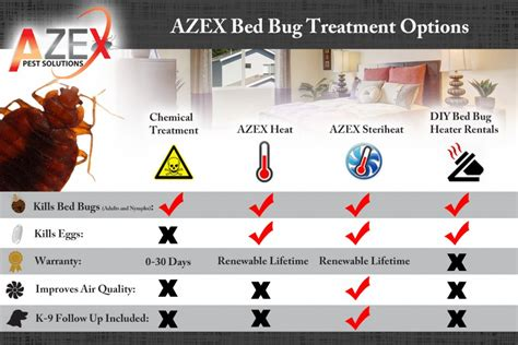 diy bed bug heat treatment bed bug heat treatments azex pest solutions bed bug