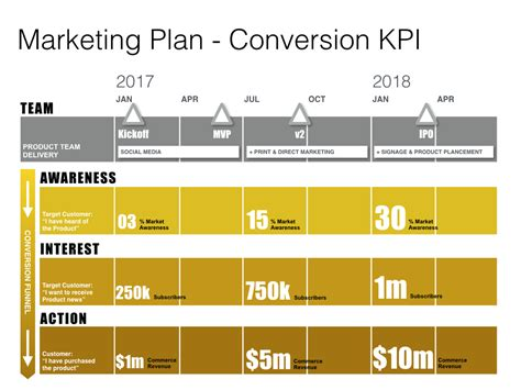 Keynote Marketing Plan Template Mac Download Marketing Caign Strategy Template