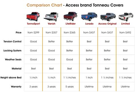truck bed size chart full size truck comparison autos post