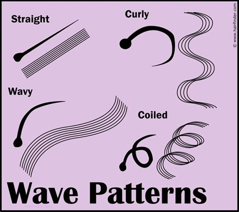 wave pattern definition hair hair wave pattern and the different wave pattern types