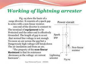 lightning arrestar