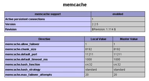 layout zend php memcached data disables layout zend stack overflow