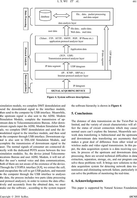 dmt research paper research on access network intrusion detection system