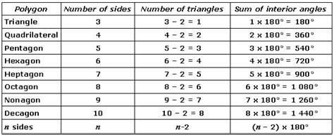 images  regular polygon shapes worksheet
