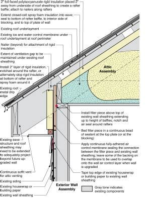 mass save lighting retrofit program vented roof assembly at eave retrofitted with rigid foam