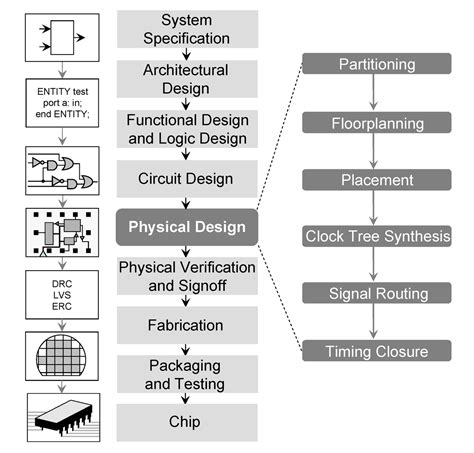 layout drawing process physical design electronics wikipedia
