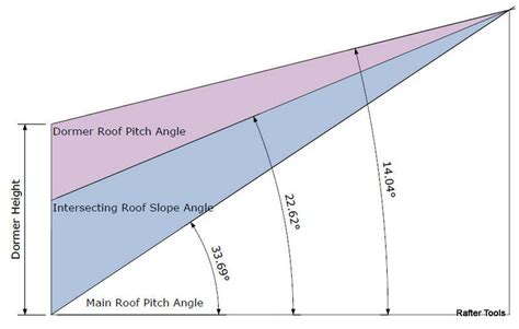 Shed Roof Rafter Length Calculator by Rafter Tools For Android Pitch Shed Roof Rafter