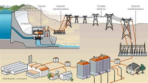 como se elabora un aparato electrico 191 c 243 mo funciona 191 por qu 233 nuestro sistema el 233 ctrico se configur 243 como un