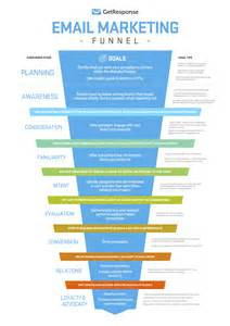 an email marketing funnel for planning your subscriber s