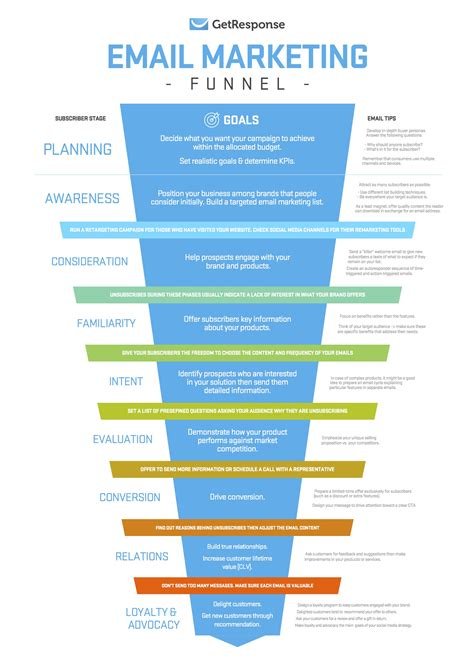 Email Funnel Templates An Email Marketing Funnel For Planning Your Subscriber S Journey Getresponse Blog