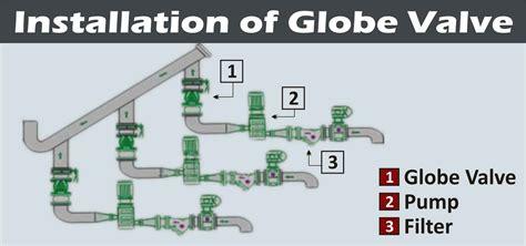 globe valve industrial valve store knowledgebase