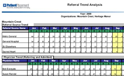 trend analysis report template marketing mix exle memes