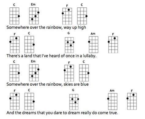 Somewhere Over The Rainbow Easy Guitar Chords