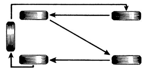 radial tire rotation diagram 2002 ford truck explorer sport trac 4wd 4 0l efi sohc 6cyl