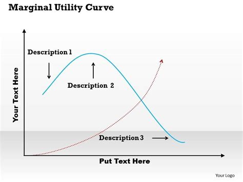 utility analysis ppt marginal utility curve powerpoint template slide