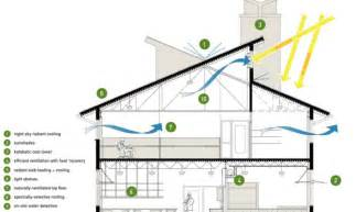 sustainable home design plans sustainable home design plans home and landscaping design