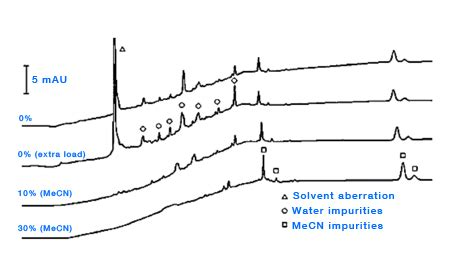 Acetonitril For Hplc the lcgc ghost peaks in gradient hplc lcgc