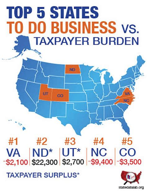 best state for top 5 states for business by forbes chart of the day state data lab