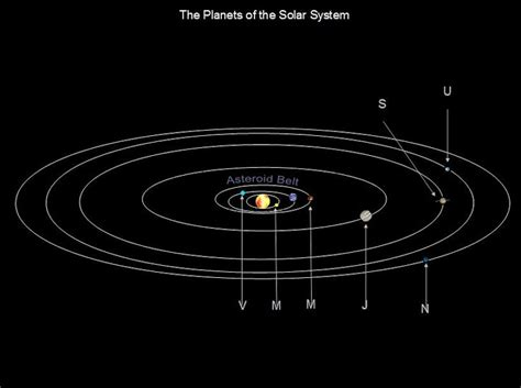 simple diagram of our solar system smartdraw diagrams