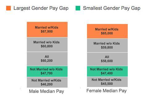 Gender Pay Gap Essay by Shortest Essay Dijck Info