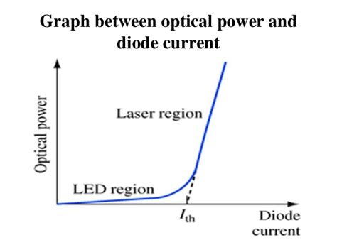 laser diode vs led difference between laser diode and led 28 images the foa reference for fiber optics osp