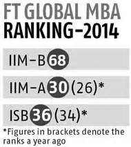 Eduniversals Executive Mba Ranking 2014 by Iim B Makes Debut In Ft Global Mba Ranking 2014 Iim A