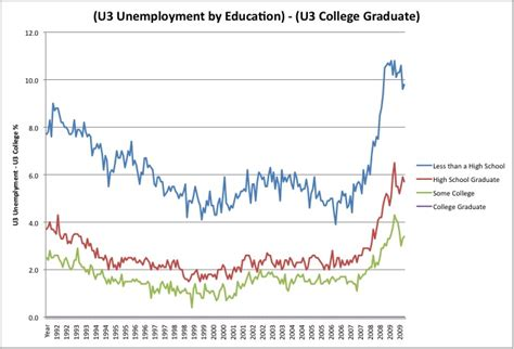 Unemployment Rate For Mba Graduates by The Unemployment Crisis By Education Www Bullfax