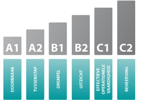 sprachniveau tabelle babelreg niveaux nl 2014828115411 jpg