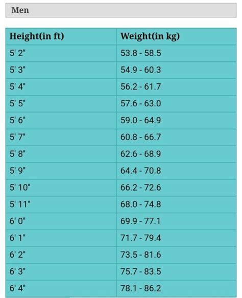ideal picture height what is the perfect body weight according to height quora