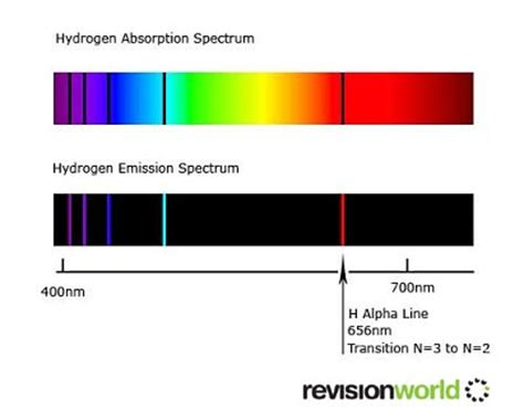 color spectrum energy levels color spectrum energy levels best free home design idea inspiration
