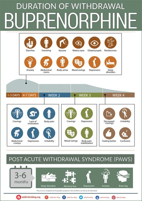 Technology Detox Symptoms by The Buprenorphine Withdrawal Timeline Chart