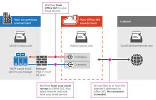 Office 365 Hybrid Mail Flow Configure Mail Flow Using Connectors In Office 365