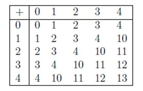 base 4 addition table arithmetic operations in bases other than ten