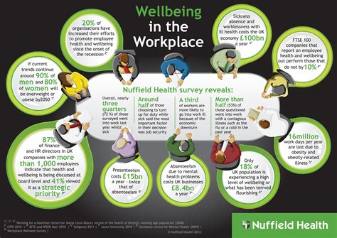 Joint Mba And Mph Programs by Wellbeing In The Workplace Corporate Nuffield Health