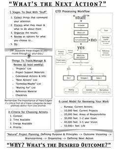 gtd printable planner cheat sheet overview of basic gtd ideas i like that it s