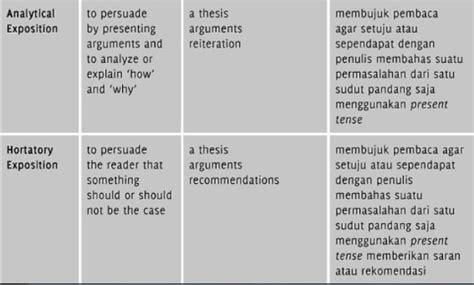 contoh teks biography dalam bahasa inggris contoh memo jenis teks genre bahasa inggris englishahkam
