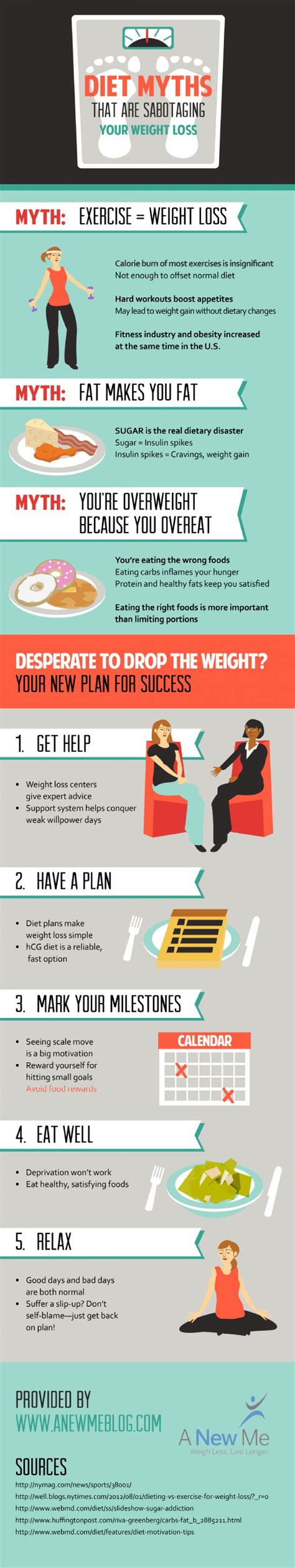 weight management infographic diet myths that are sabotaging your weight loss visual ly