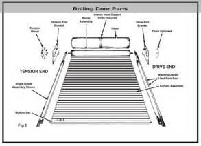 Overhead Door Corporation Parts Commercial Overhead Door Parts 2017 2018 Best Cars Reviews