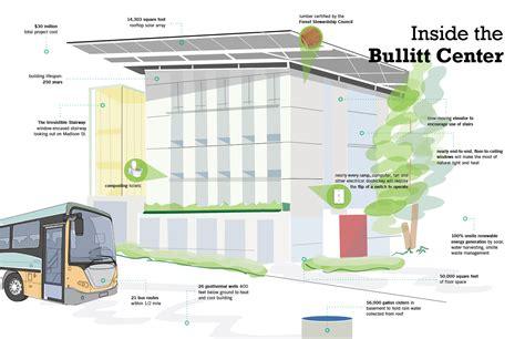 Garage Roof Design bullitt center world s greenest building designapplause