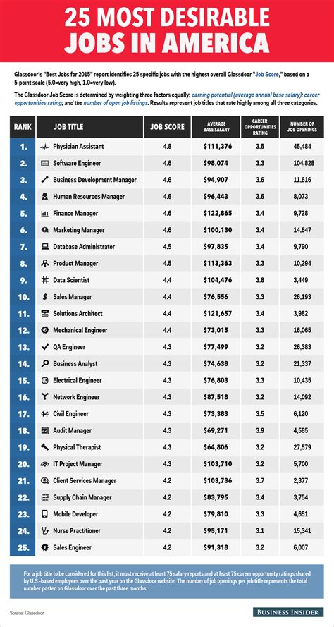 Top Mba Recruiters In Usa the 25 most desirable in america business insider
