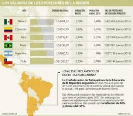 sueldo docentes 2017 colombia docentes de colombia tienen el segundo salario m 225 s bajo de