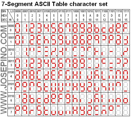 7 Segment Display Table by 7 Segment Ascii Character Set Jose Pino S Projects And