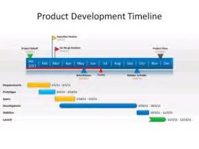 Powerpoint 2010 Timeline Template by Free Powerpoint Add On Creates Superb Timeline Charts