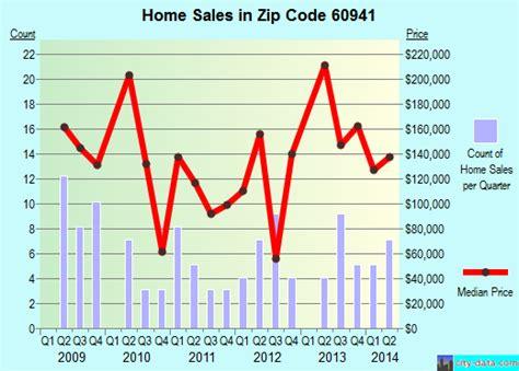 herscher il zip code 60941 real estate home value