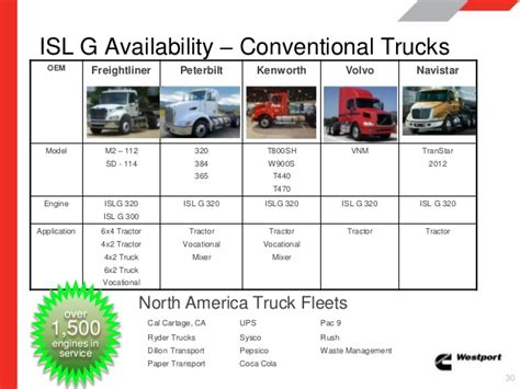 wi natural gas  transportation roundtable cummins npower present