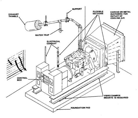 design criteria for turbine generator foundations figure 17 5 500 kw generator set installation