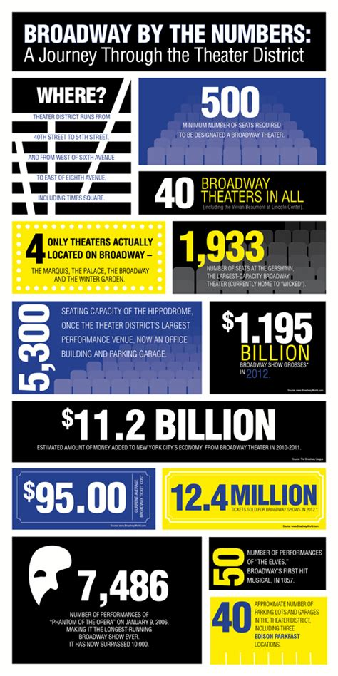 Wanted To Do Broadway by Free Infographic Broadway By The Numbers Parkfast