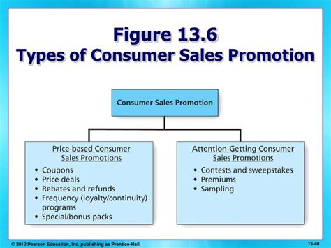 Sales Giveaways - chapter 13 advertising pr and consumer sales promotions