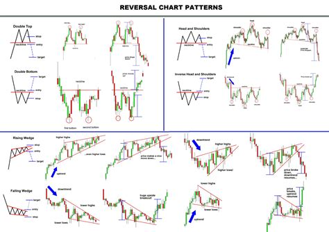 trade pattern of indonesia prof aluna lee on twitter quot basic reversal chart