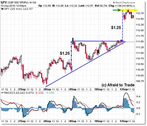 triangle pattern target spy intraday ascending triangle price target hit afraid